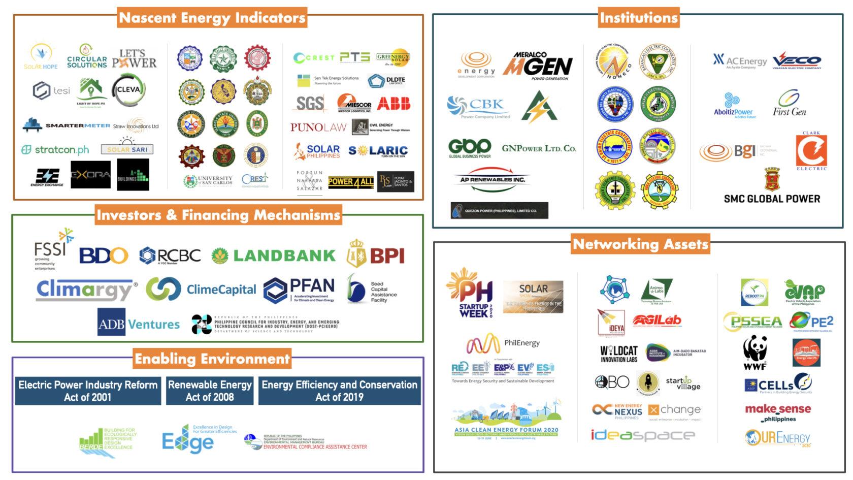 Philippines New Energy Ecosystem 2020