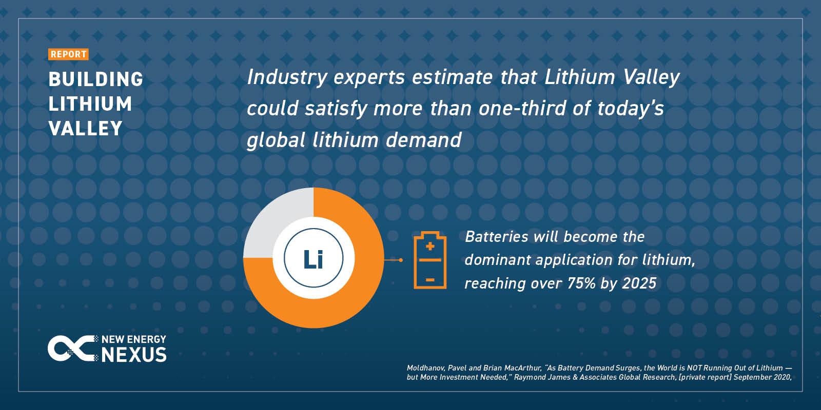 Nen Lithium Valley Sm Li Demand